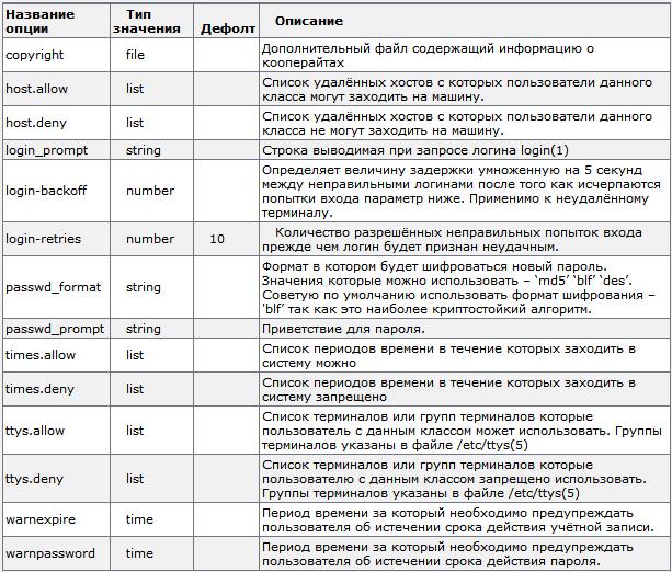 Управление пользователями во FreeBSD